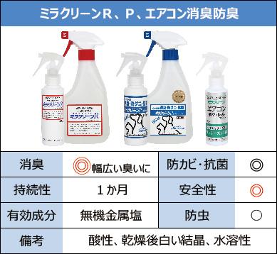商品の比較:ミラクリーンR