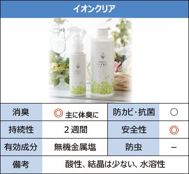 商品の比較:イオンクリア